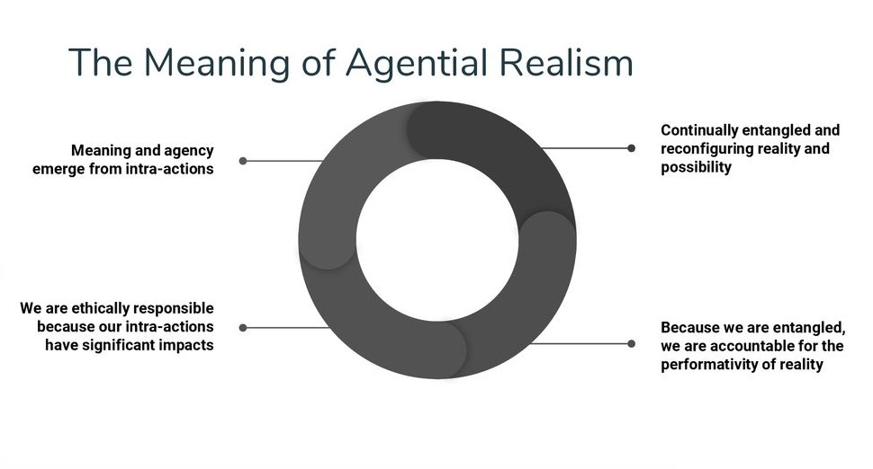 The+Meaning+of+Agential+Realism