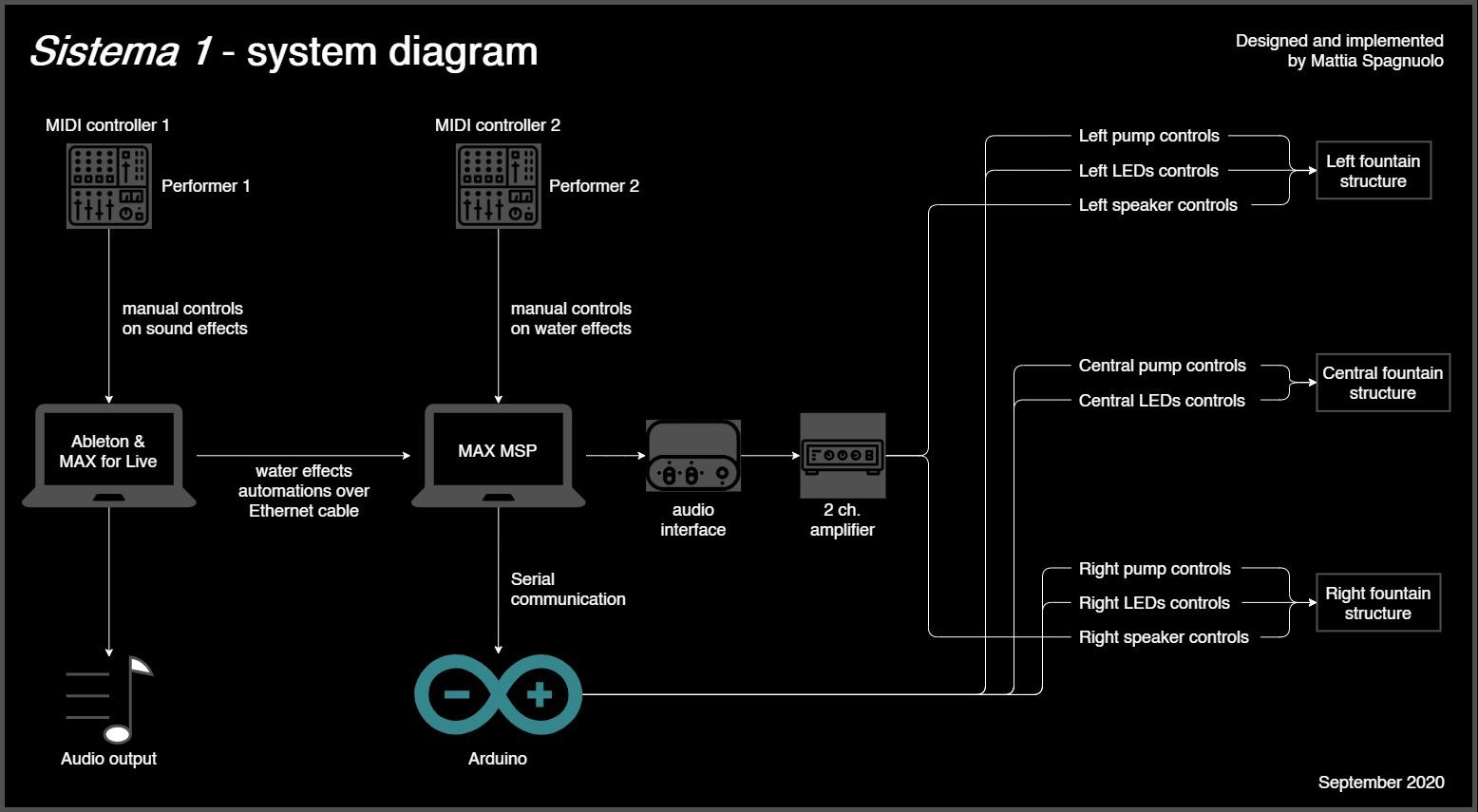 sistema_1-system_diagram