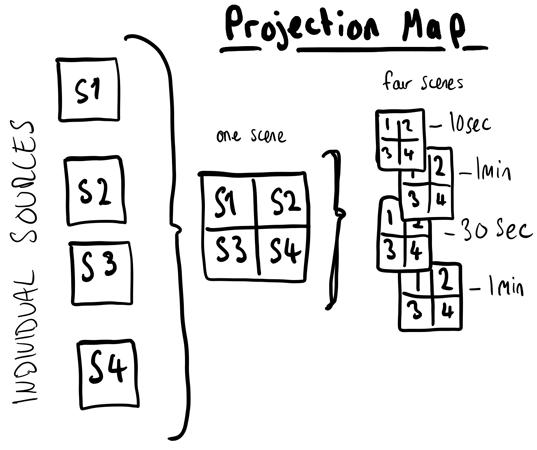 projectionmap