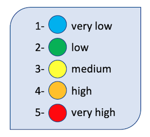 colour mapped anxiety/depression scores