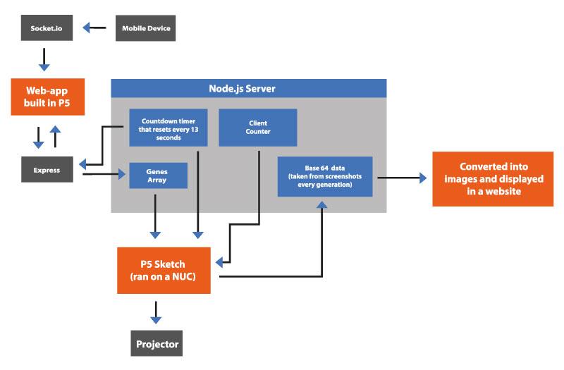 Tech-Diagram